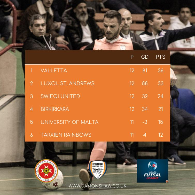 Malta FA Futsal League table