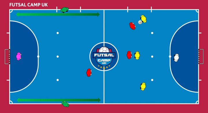 Chonburi Bluewave futsal training session – attacking opposite winger